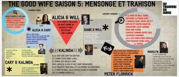 The Good Wife Bilan Saison 5 Mensonge Trahison Infographie